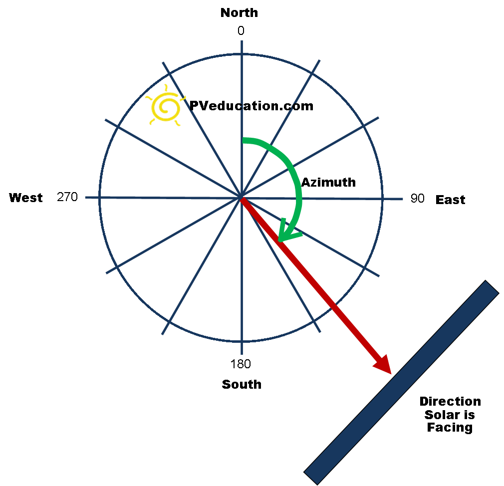 How to determine the azimuth 39