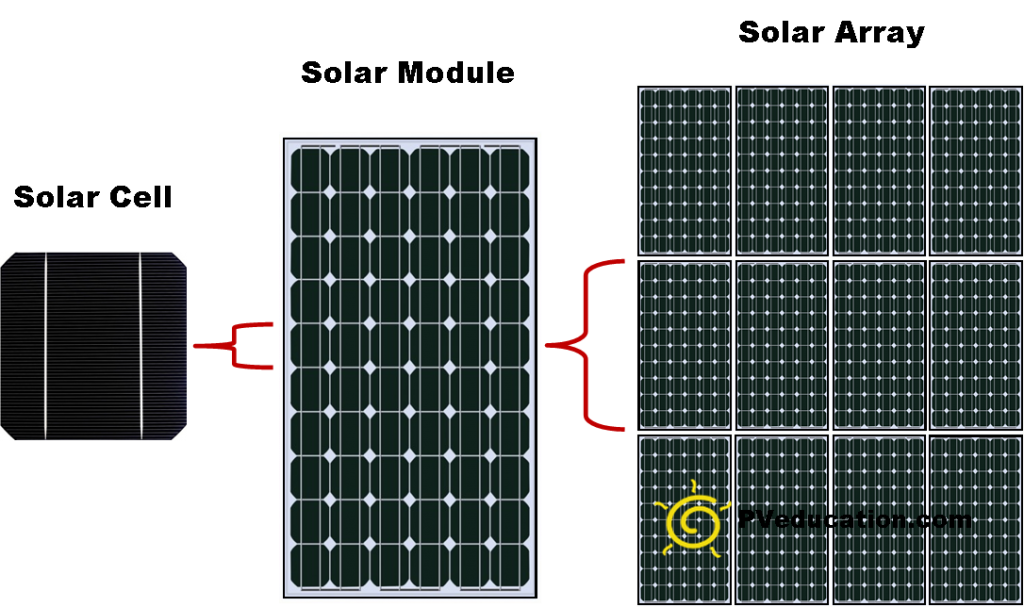 Solar Cell Solar Module Solar Array Pveducation Com