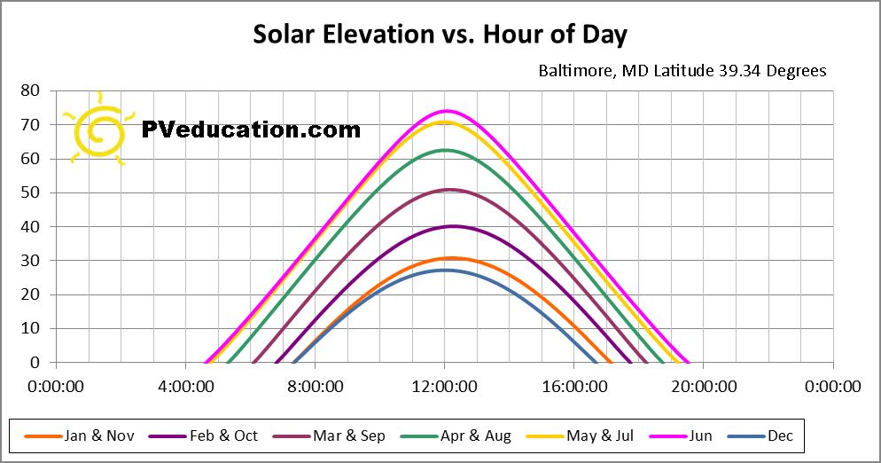 Sun Path for Baltimore, MD