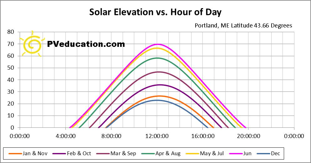Sun Path for Portland, ME