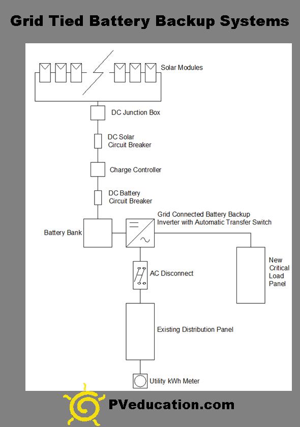 grid-tied-battery-backup-solar-system