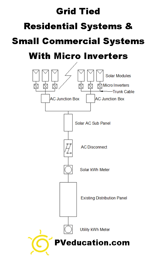 grid-tied-residential-and-small-commercial-solar-system-micro-inverter