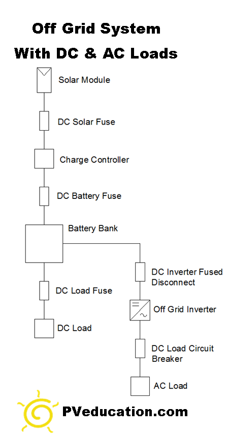 off-grid-solar-system-dc-and-ac-loads