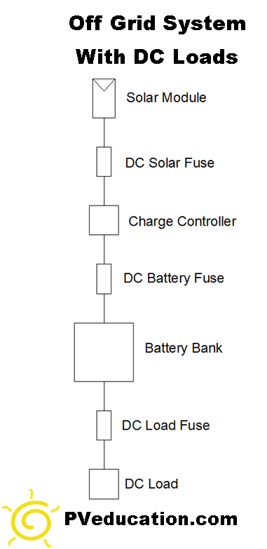 off-grid-solar-system-dc-loads