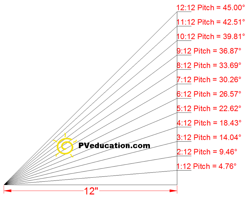 roof pitch and roof angle  degrees