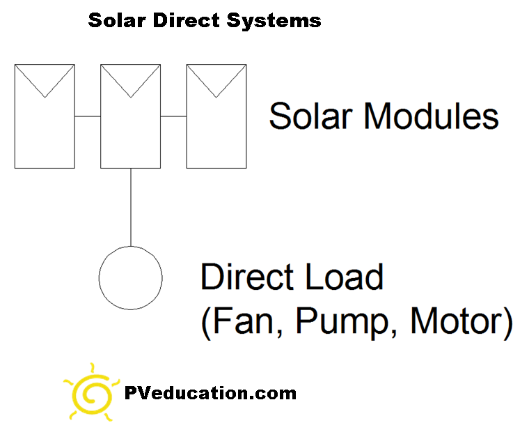 solar-system-with-direct-load