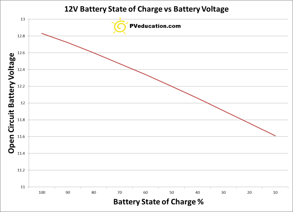 Battery State Of Charge Vs Battery Voltage