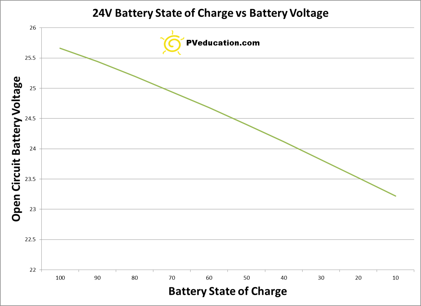 State Of Charge 12v Battery : Battery state of charge vs voltage