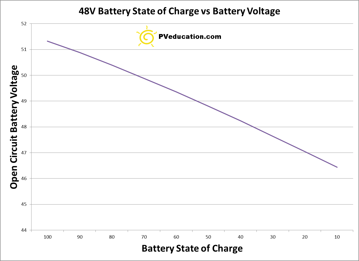 State Of Charge Battery Monitor : Battery state of charge vs voltage