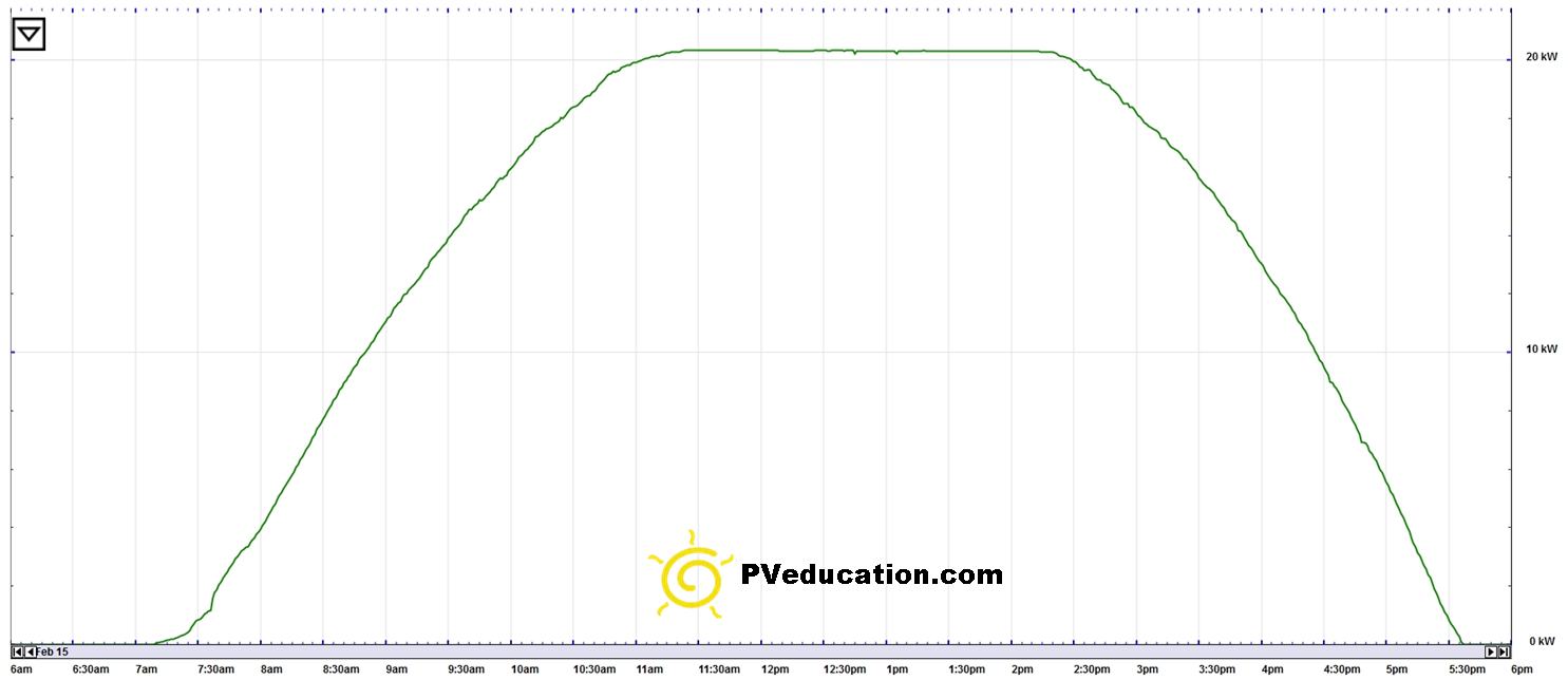 solar_output_power_clipping_on_cold_day