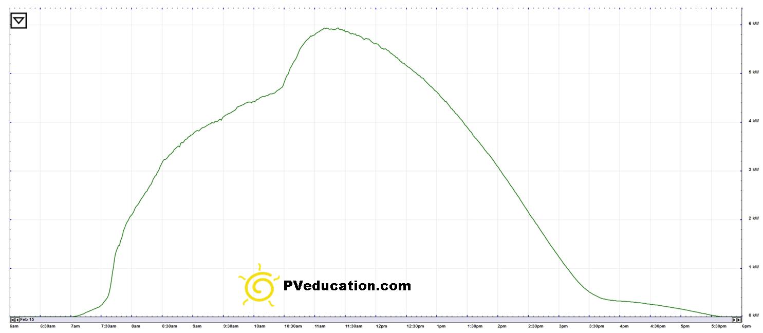 solar_power_increase_due_to_temp_drop